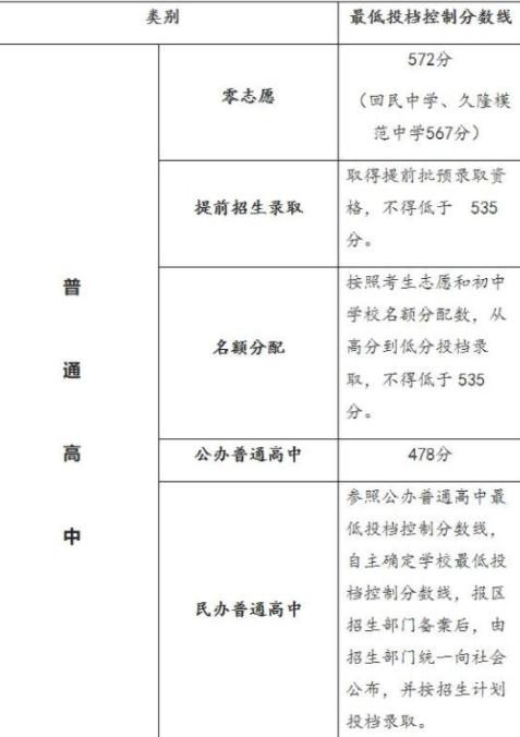 上海中考最低录取2021什么时间出来3