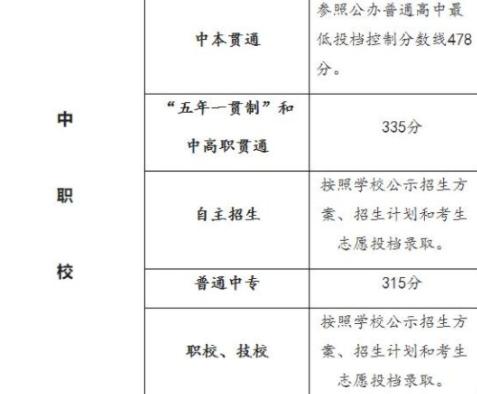 上海中考最低录取2021什么时间出来4