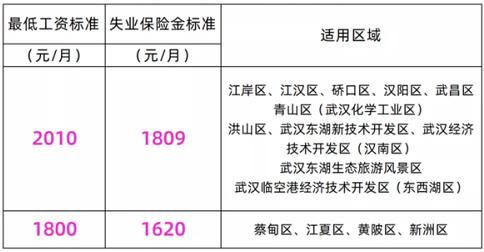 武汉失业保险金涨了吗20212